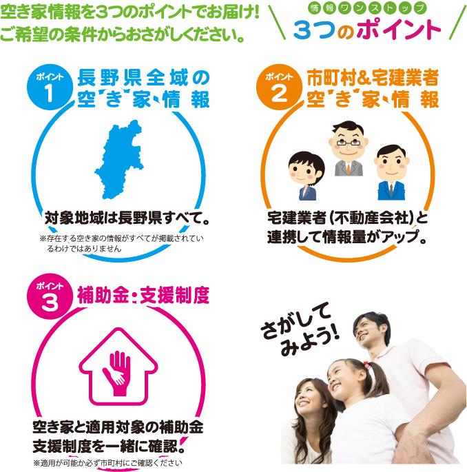 空き家情報を3つのポイントでお届け! ご希望の条件からおさがしください。 1.長野県全域の空き家情報 2.市町村&宅建業者空き家情報 3.補助金・支援制度