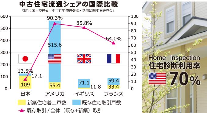 中古住宅流通シェアの国際比較