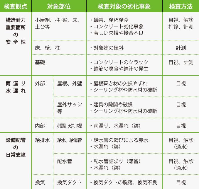 検査項目の一例(戸建住宅)の表